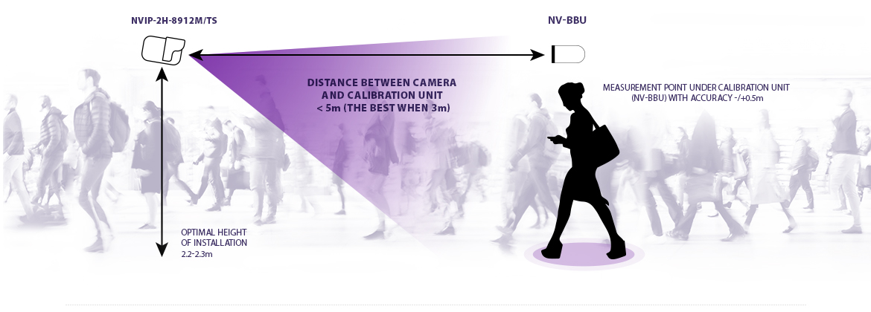 Thermal camera for remote body temperature measurement NVIP-2H-8912M/TS - set